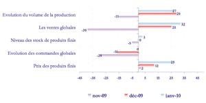De bonnes perspectives pour la production industrielle