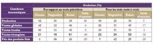 Enquête de Bank Al-Maghrib : Les industriels marocains ont le moral en berne