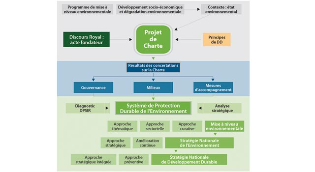 Schéma conceptuel du Système de protection durable de l environnement
