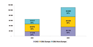 Givet Vs marques européennes : le bras de fer continue