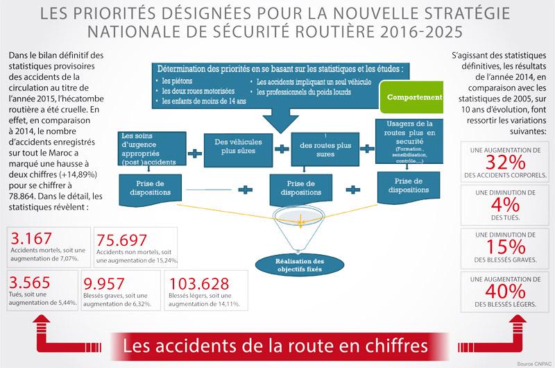 strategie--nationale-de-securite-routiere-Maroc