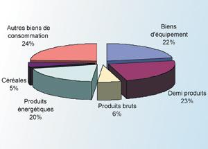 Le taux d'ouverture de l'économie marocaine se situe à 62%