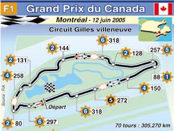 GP Formule 1 du Canada : De la vitesse pure