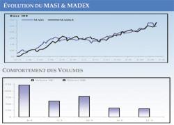 Bourse : le MASI perd 1,28% sur la semaine