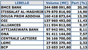 Bourse de Casablanca : les deux baromètres dans le rouge