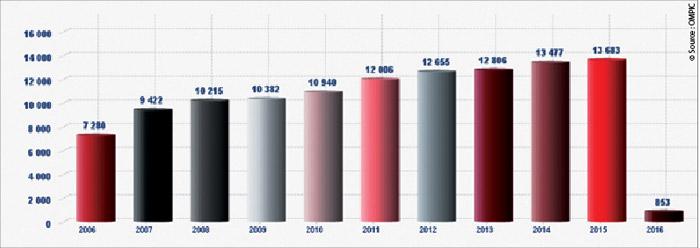 entreprises-entre-2006-et-2015-au-Maroc
