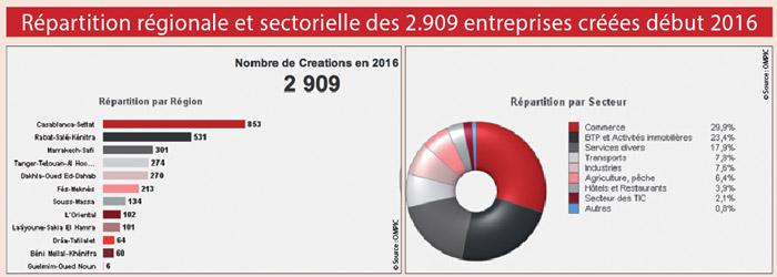 Repartition-regionale-et-sectorielle-des-2.909-entreprises-creees-debut-2016-au-Maroc