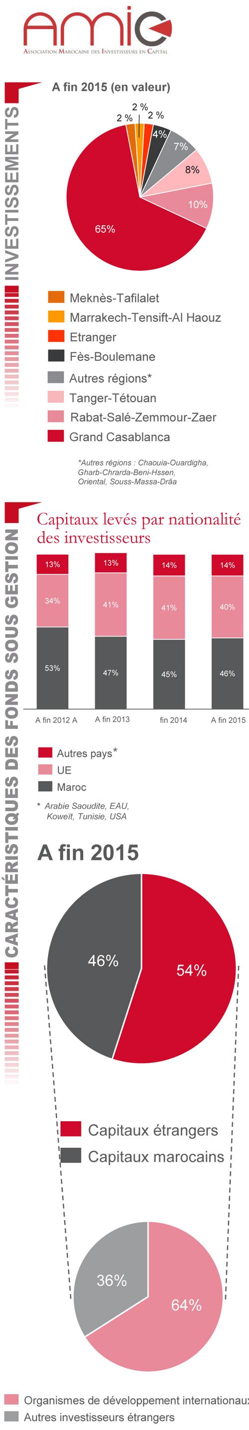 AMIC-investissements-Maroc