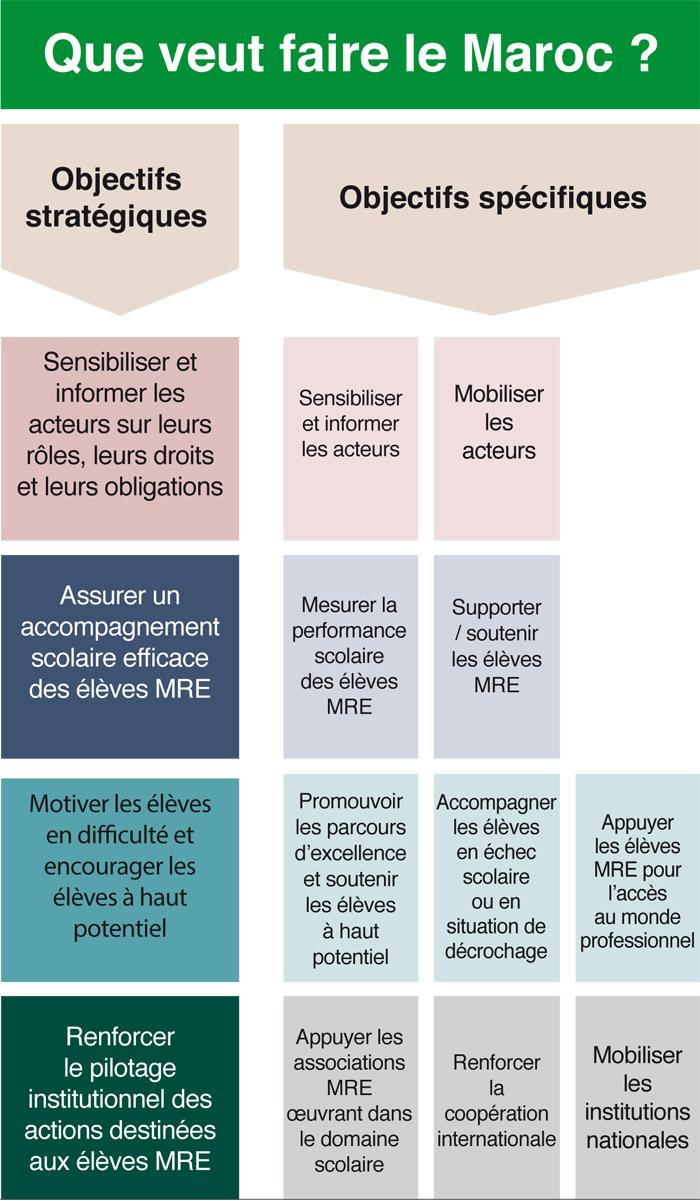 Eleves-MRE-Maroc