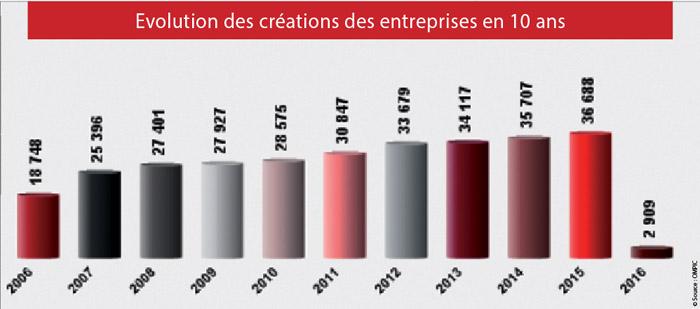 Evolution-des-créations-des-entreprises-en-10-ans-au-Maroc