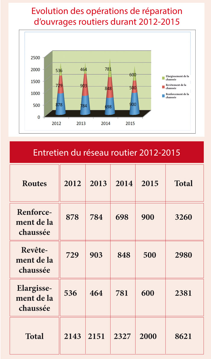 Evolution-des-operations-de-reparation--d-ouvrages-routiers