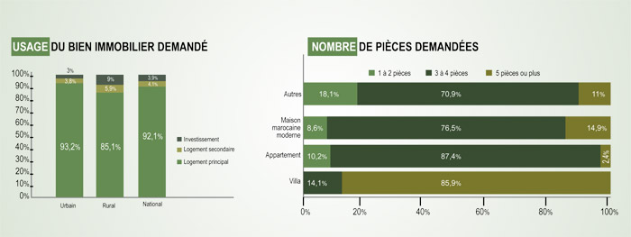 Immobilier-logement-Maroc