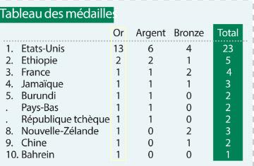 Tableau-des-medailles-Athletisme