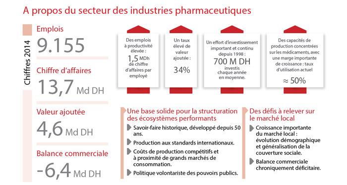 secteur-des-industries-pharmaceutiques