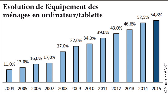 Evolution-de-l-equipement-des--menages-en-ordinateur-tablette
