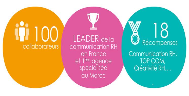 Ressources humaines: ORC Communications, number one en France dans le conseil en communication RH, s'installe au Maroc