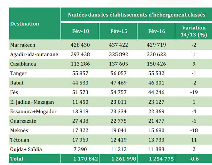 Tourisme-taux-occupation-par-ville-fevrier