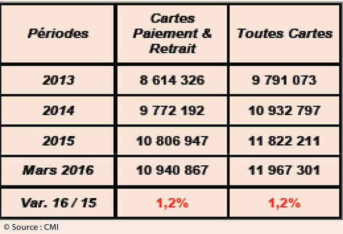 cartes-emises-par-les-banques-marocaines