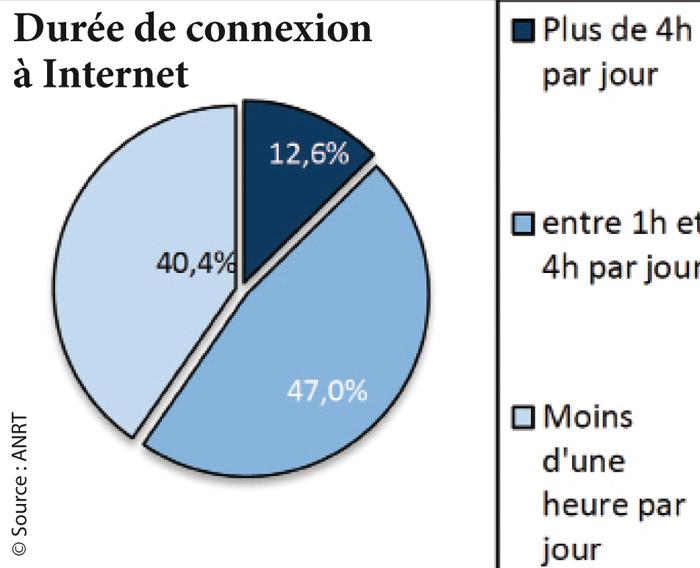 se-connecte-a-Internet-au-Maroc