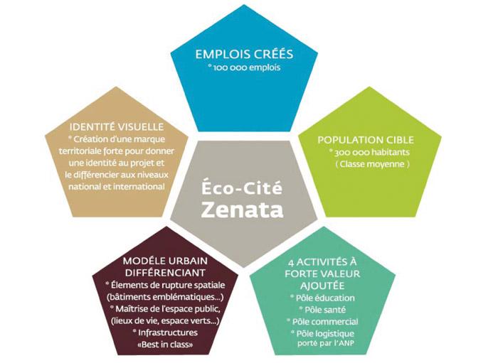 Eco-Cite-Zenata-1