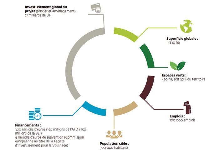 Montage-financier-Eco-Cite-Zenata