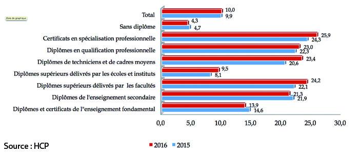 Taux de chomage aux 1ers trimestres 2015 et 2016 selon le diplôme (en %)