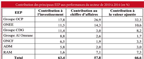 Contribution-des-principaux-EEP-aux-performances-du-secteur-de-2010-a-2014-(en-%)