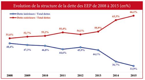 Evolution-de-la-structure-de-la-dette-des-EEP-de-2008-a-2015-(en%)