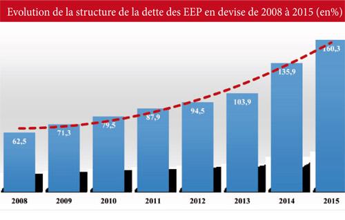 Evolution-de-la-structure-de-la-dette-des-EEP-en-devise-de-2008-a-2015-(en%)