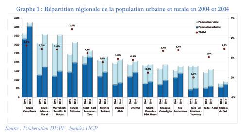 Les-infrastructures-socio-conomiques-au-service-d'un-d'veloppement-regional-quitable-et-inclusif