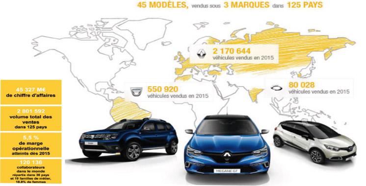 Bilan du 1er semestre : Renault en forme grâce à Dacia