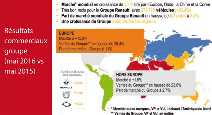 Renault-resultats-commerciaux
