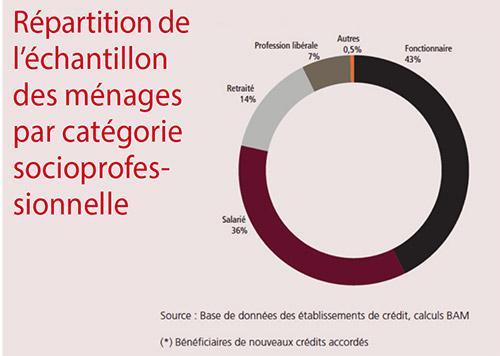 Repartition-de-l-echantillon-des-menages-par-categorie-socioprofessionnelle
