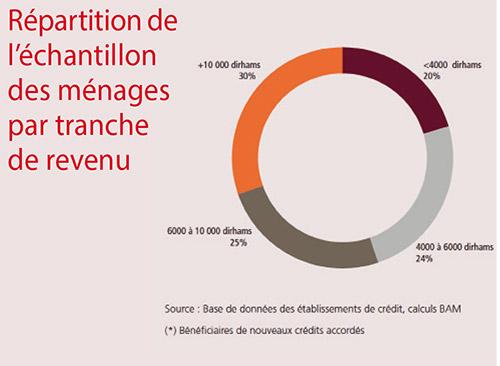 Repartition-de-l-echantillon-des-menages-par-tranche-de-revenu