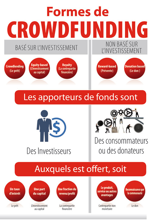 Forum-de-crowdfunding