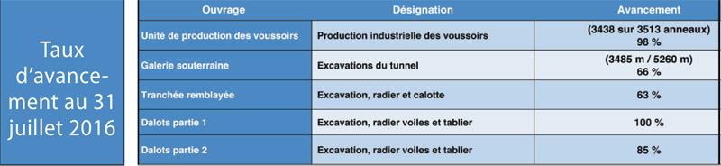 Canalisation-des-eaux-de-crue-de-l'oued-Bouskoura-Taux-d-avancement-au-31-juillet-2016
