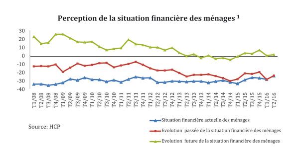 Graphe-HCP-situation-financiere-des-menages