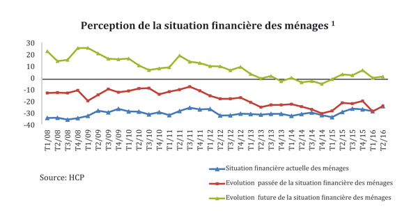 Graphe-HCP-situation-financiere-des-menages
