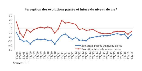 Graphe-HCP-Evolution-passee-et-future-du-niveau-de-vie