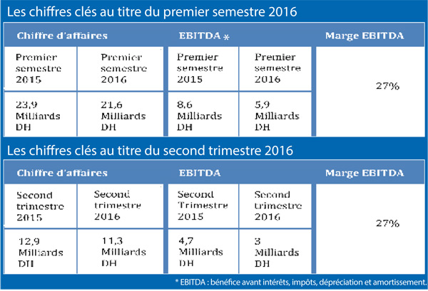 les-chiffres-cles-au-titre-du-premier-et-second-semestre-2016