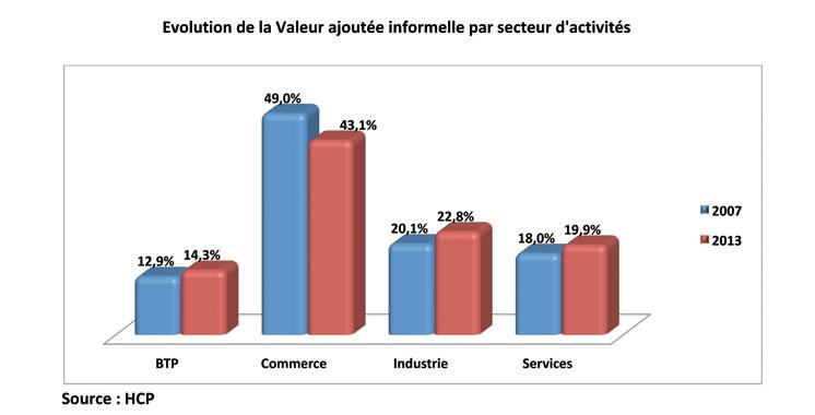 evolution-de-la-valeur-ajoutee-informelle-par-secteur-d-activites