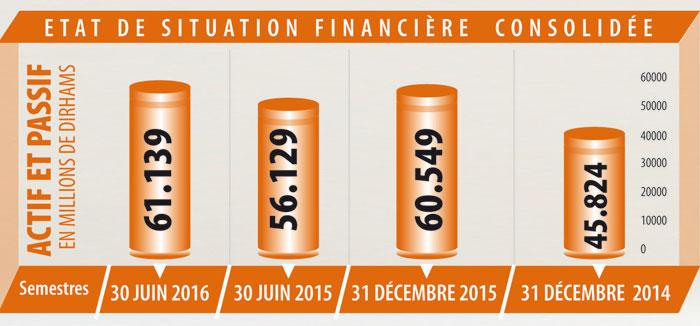 maroc-telecom-etat-de-situation-financiere-consolidee