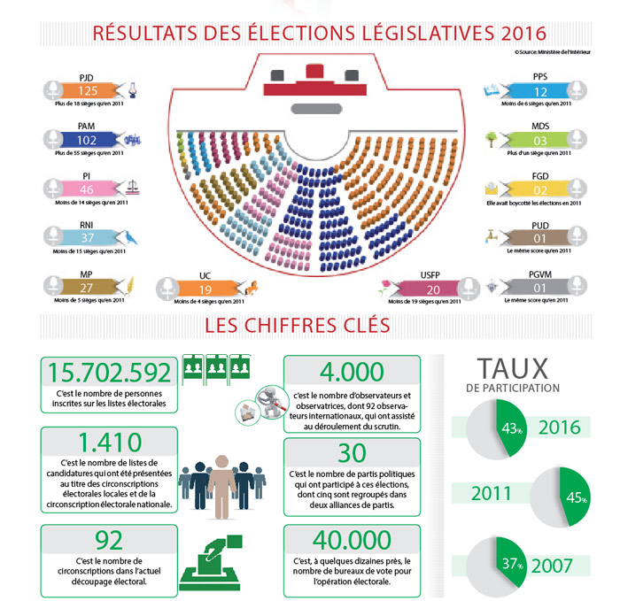 resultats-des-elections-legislatives-2016