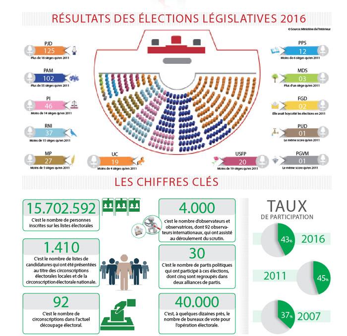 resultats-des-elections-legislatives-2016