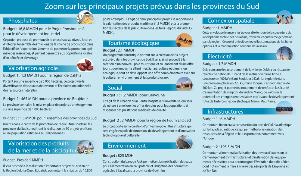 zoom-sur-les-principaux-projets-prevus-dans-les-provinces-du-sud