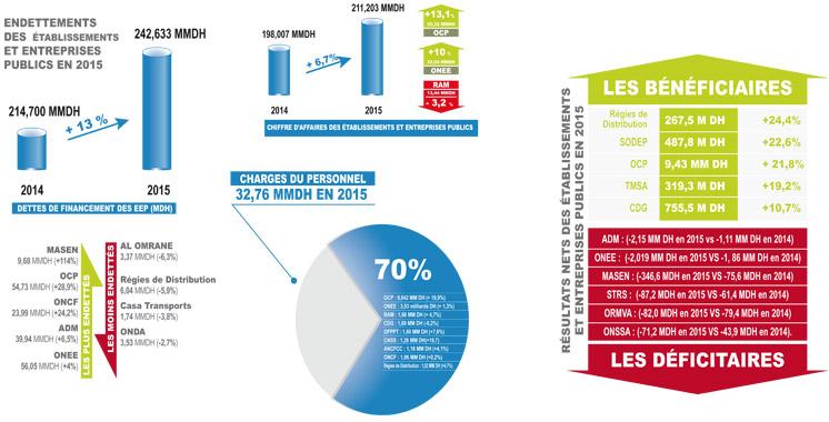 chiffre-d-affaires-etablissements-et-entreprises-publics