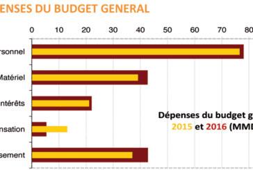 TGR : le déficit allégé de 6,3 milliards dh !