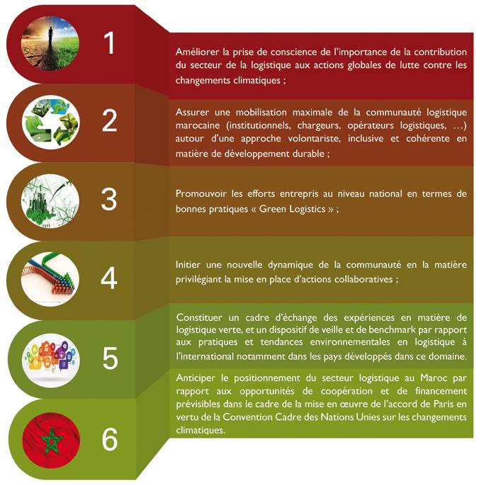 les-objectifs-de-la-charte-marocaine-en-faveur-de-la-logistique-verte