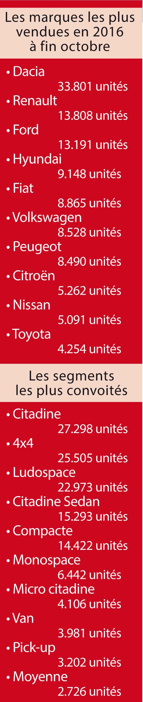 vente-voiture-par-marque