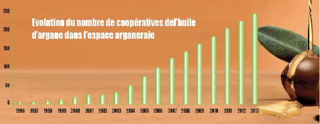 evolution-cooperative-huile-argane